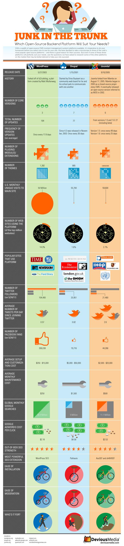 Infografia plataformas web