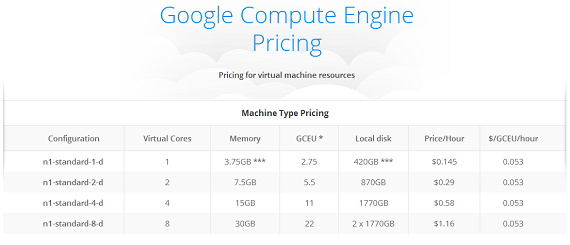 Prices google compute engine