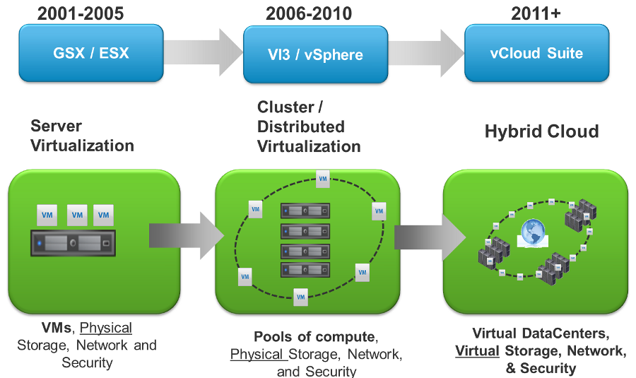 Vmware-products-evolution