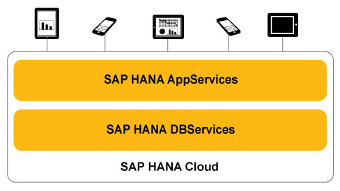 Sap_hanacloud_diagram_v7