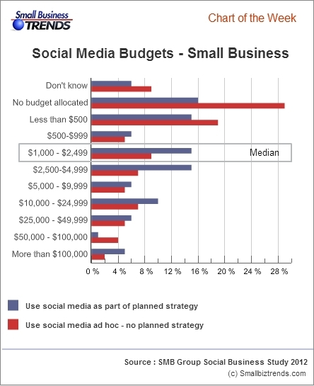 Social-media-budgets-small-businesses