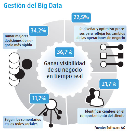 Gestion big data