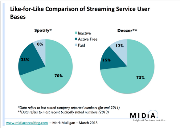 Making streaming work  fixing playlists and churn    music industry blog
