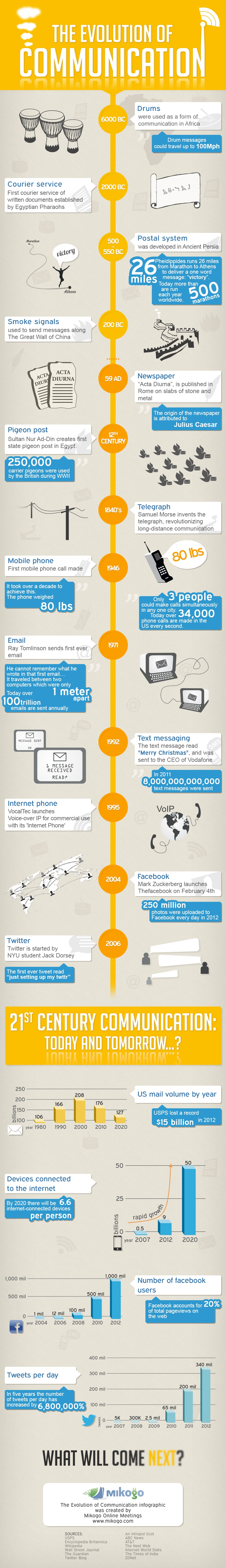 Evolution-of-communication-infographic