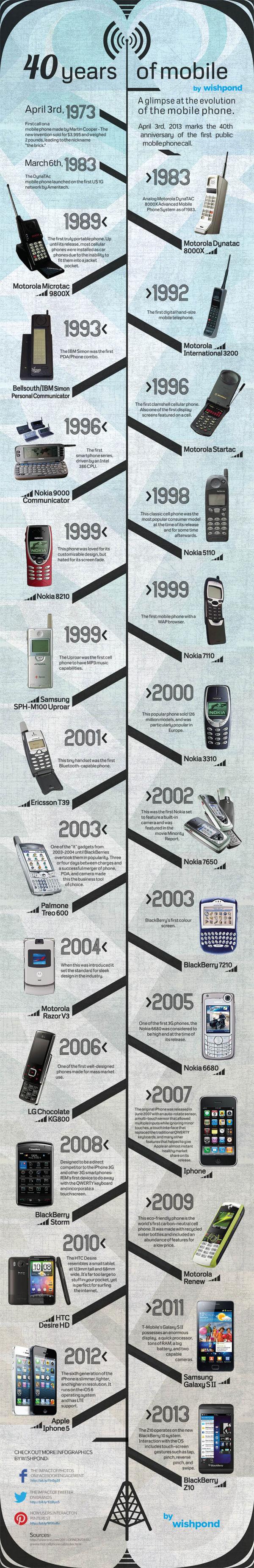 Infografía: 40 años de evolución de los móviles < Artículos en Baquía < Baquía, Nuevas tecnologías y negocios