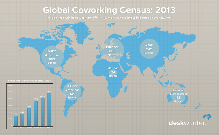 Censo coworking