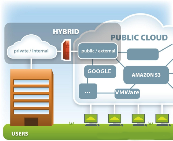Public-private-hybridcloud