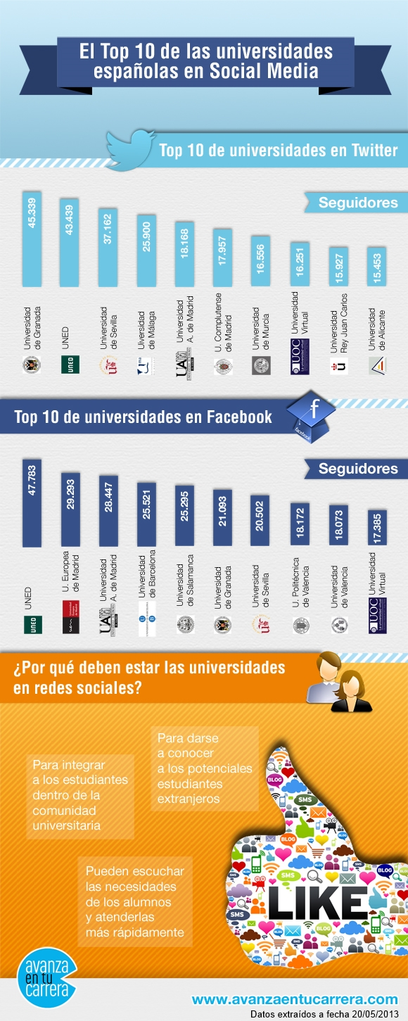 Infografia universidad