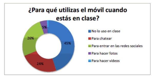 Movilclase