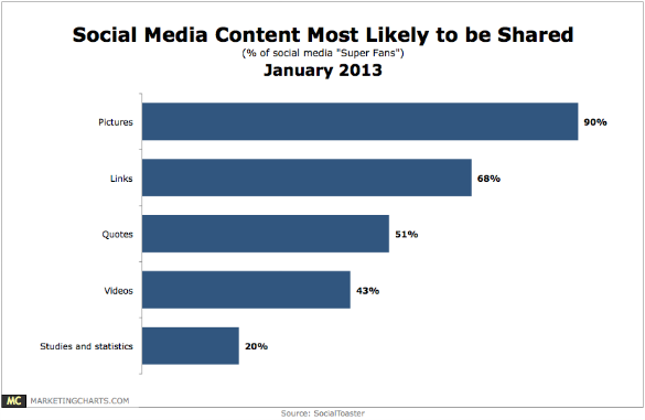 Socialtoaster-social-media-content-most-likely-to-be-shared-jan2013