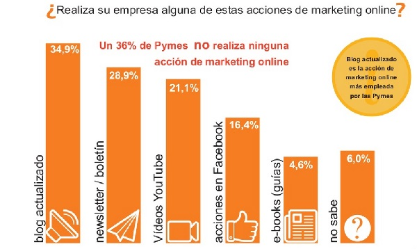 Marketingpymes