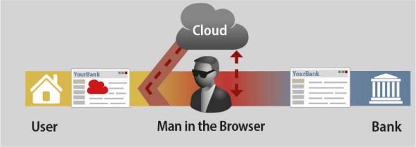 Cloud browser 2