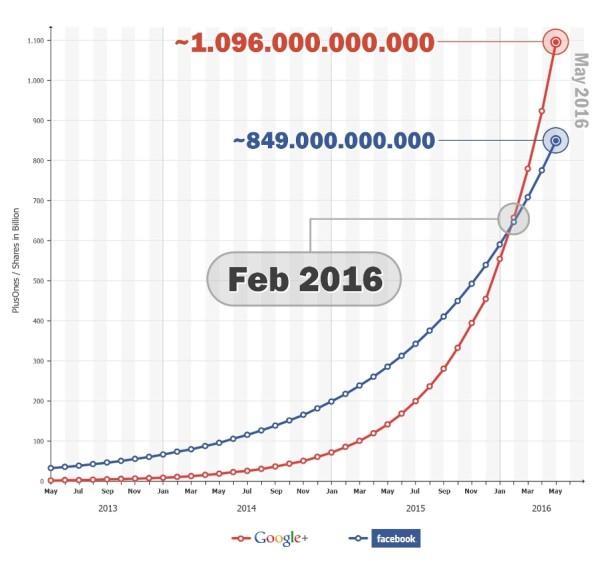 Google+-facebook-600x561