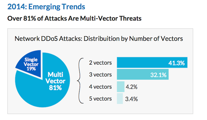 Multi-vector-ddos-attacks