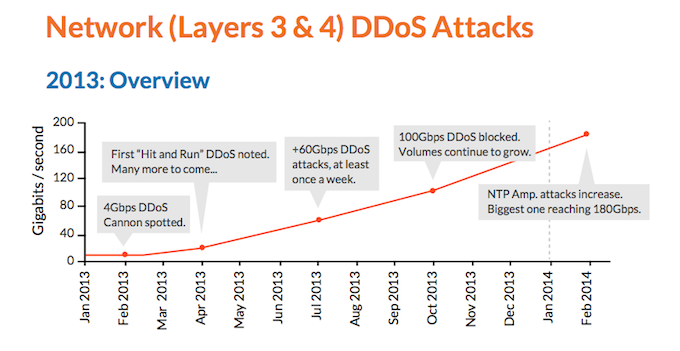 Network-ddos-attacks