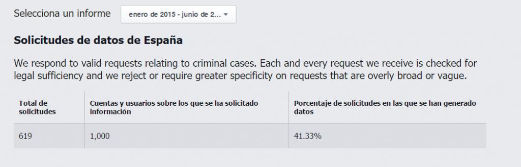 Peticiones gobierno español Facebook