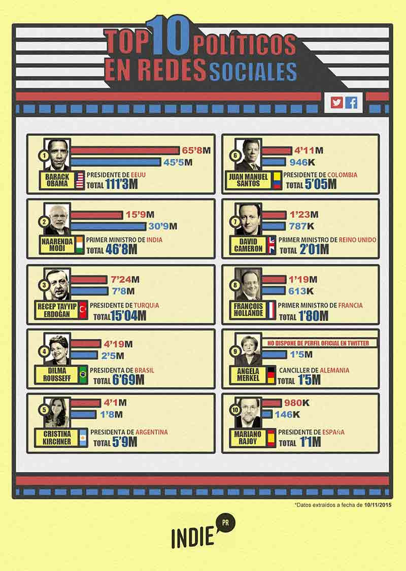 Infografía de los políticos RRSS