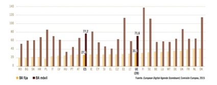 Penetración de BA fija y móvil en ES-UE