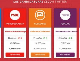 Twitter no acierta el resultado de las elecciones