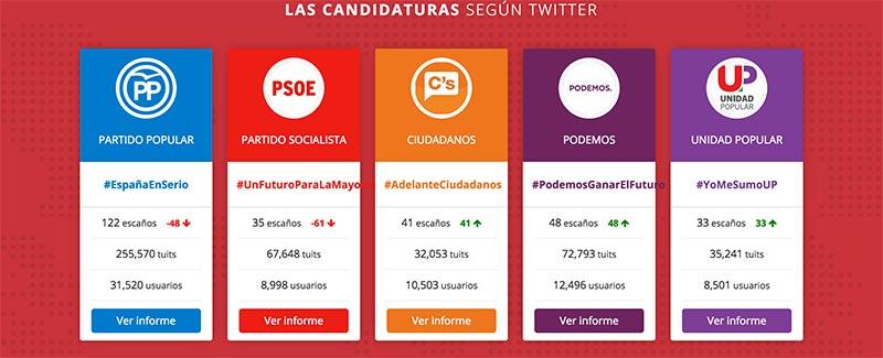 Twitter no acierta los resultados de las elecciones