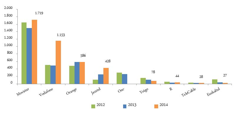 Evolución de la inversión en telecomunicaciones por operador