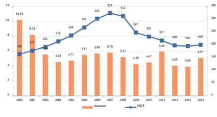 Inversión en telecomunicaciones en 2014 - CNMC