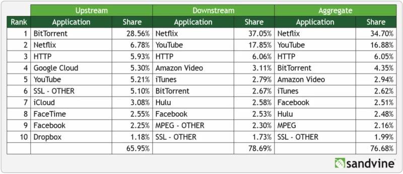 Netflix frena la piratería en EEUU
