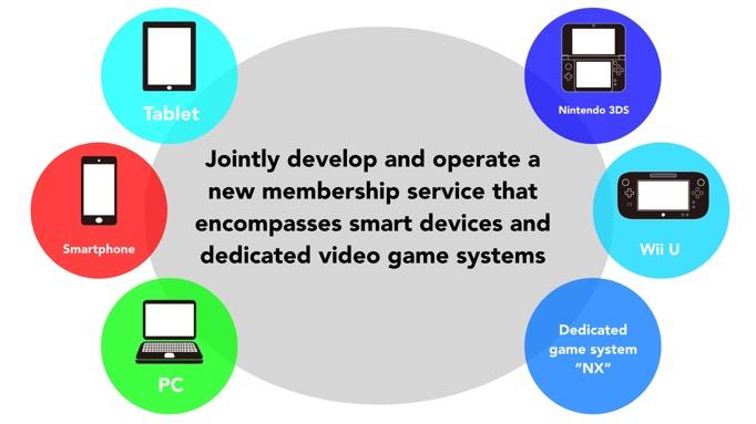 Gráfico oficial de Nintendo NX