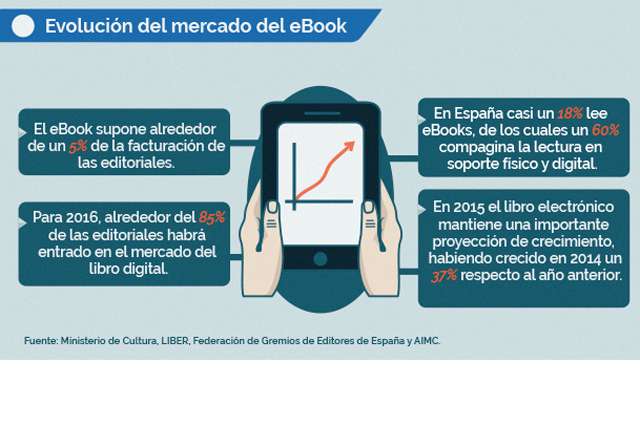 tendencias cultura digital 2016