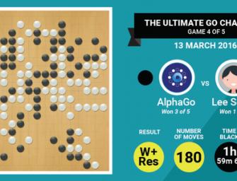AlphaGo 3 – 1 Humanos. No todo está perdido… ¿O sí?