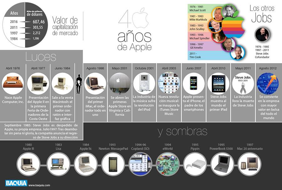 Apple 40 años de luces y sombras