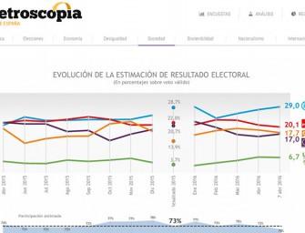 Metroscopia abre sus datos al público a través de su web