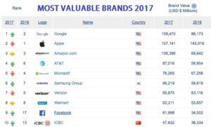 Marcas más valiosas del mundo: 8 de las 10 primeras son tecnológicas