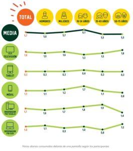Mayor tiempo frente a una pantalla reduce la vitalidad. II Estudio de Vitalidad de Zespri